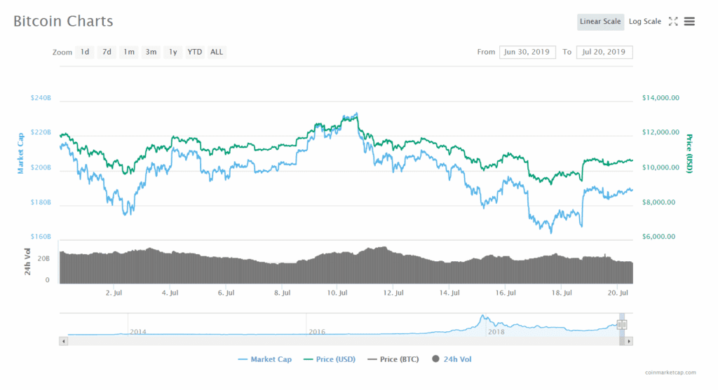 CoinMarketCap - Bitcoin Charts - Facebook Libra vs Bitcoin vs the Government