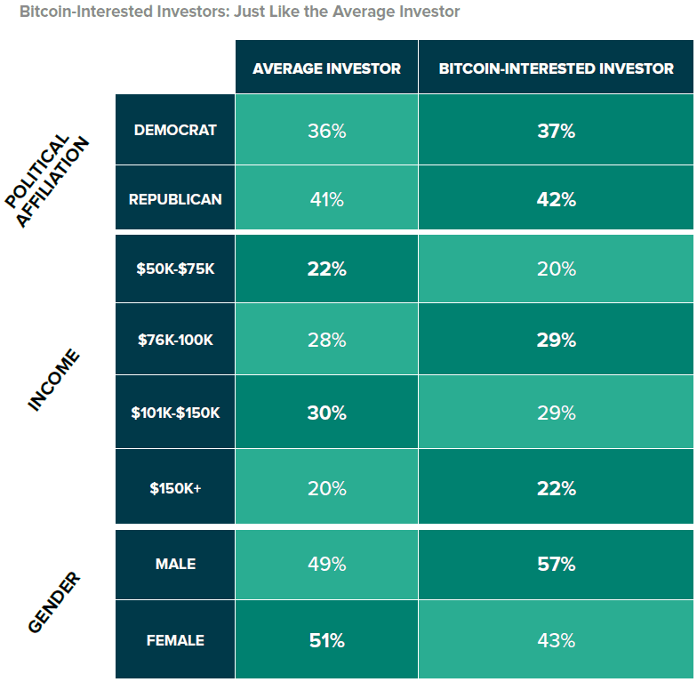 Grayscale: Average Investor vs Investor Ready to Buy Bitcoin - HashFeed