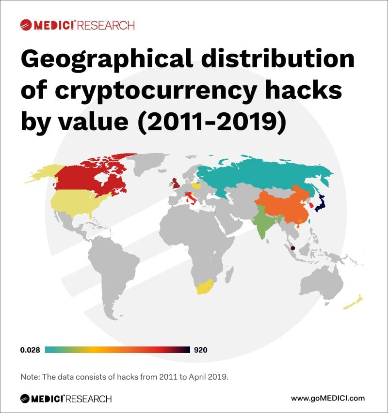 Geographical Distribution of Crypto Exchange Hacks by Value 2011-2019