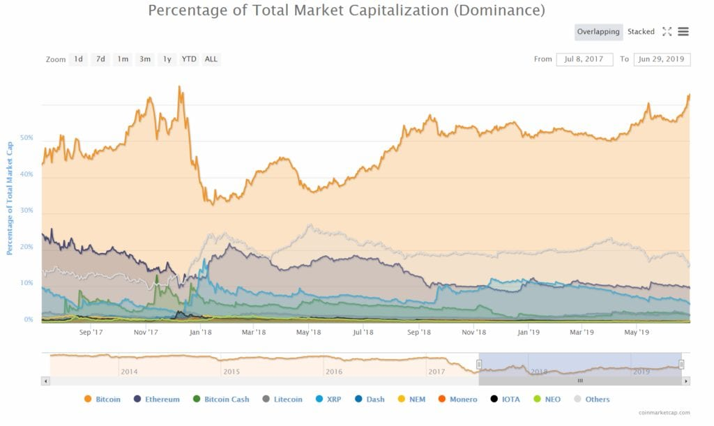 Percentage of Total Market Capitalization - Bitcoin Rally 2019