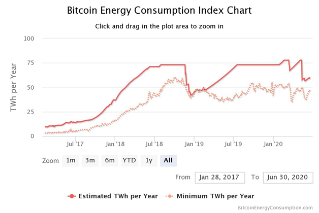 Proof of Work - Bitcoin Energy Consumption Index Chart