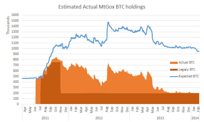 The Missing MtGox Bitcoins - Crypto Exchange Hack