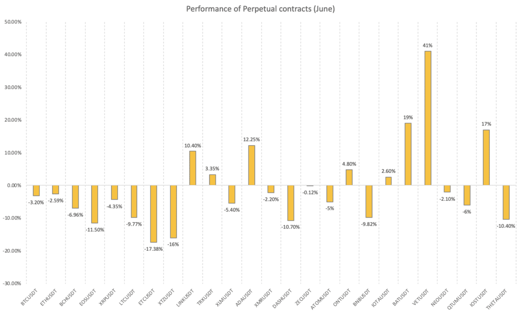 Binance Futures: Monthly Returns of Perpetual Contracts