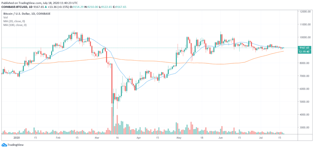 Crypto Trading - 20 Day and 100 Day Moving Average (MA) BTC/USD