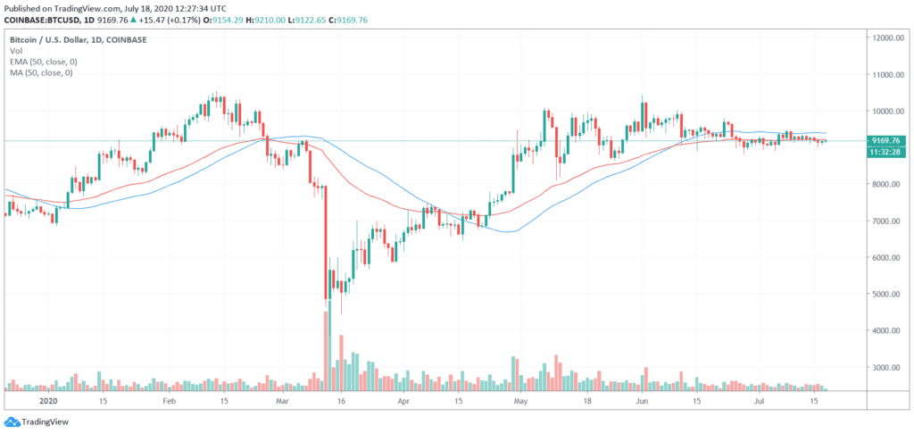 Crypto Trading - 50 Day Simple Moving Average (SMA) and 50 Day Exponential Moving Average (EMA)  BTC/USD