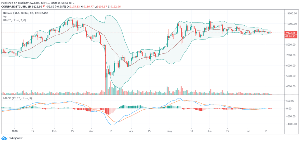 Crypto Trading - Bollinger Bands (BB) and Moving Average Convergence Divergence (MACD)