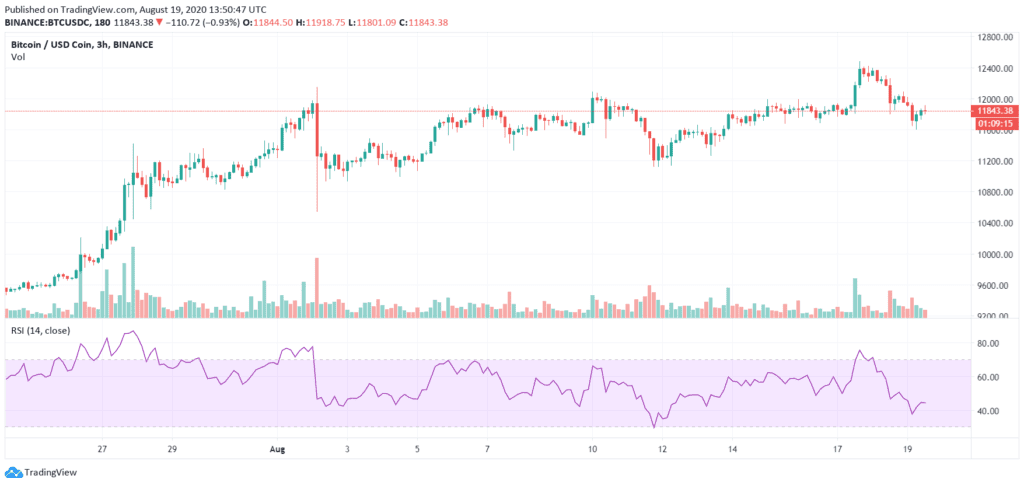 Relative Strength Index (RSI) - Crypto Trading