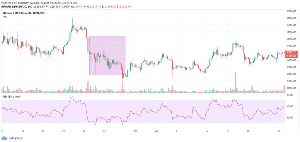 Relative Strength Index (RSI) Divergences - Crypto Trading