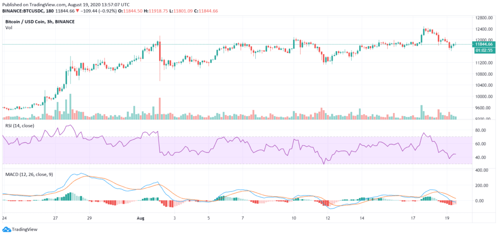 Relative Strength Index (RSI) vs MACD - Crypto Trading
