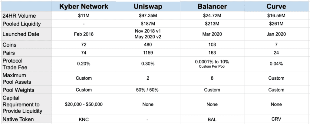 Automated Market Makers Comparison Table