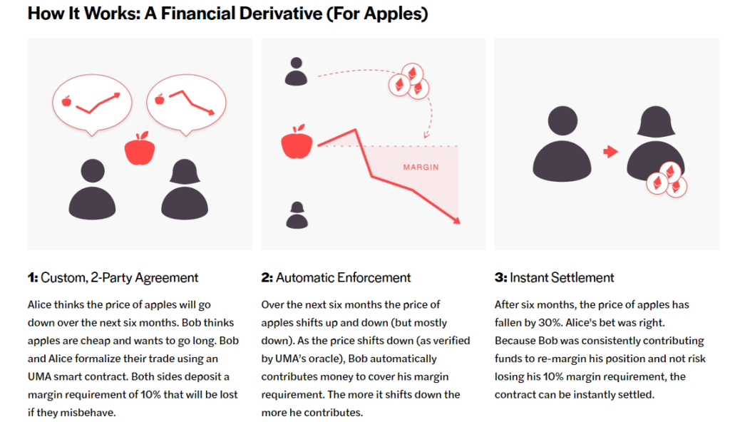 Financial Derivative for Apples - Synthetic Assets