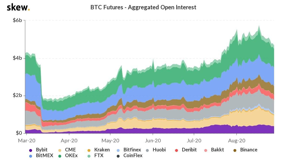 Skew - BTC Futures Aggregated Open Interest
