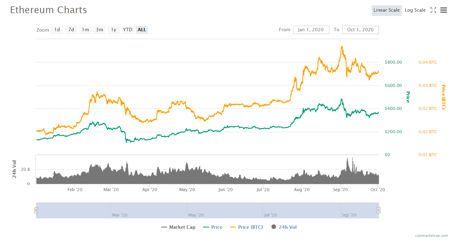 Ethereum 2.0 Price Outlook