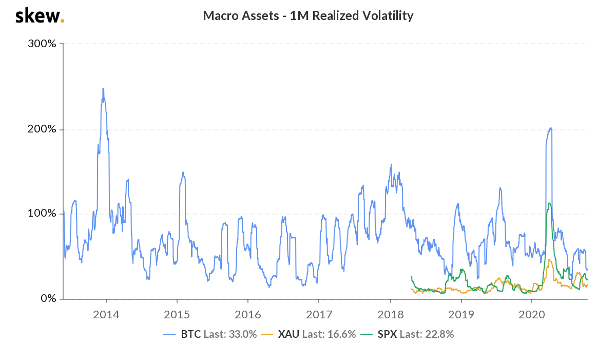 Bitcoin's Monthly Realized Volatility - Bitcoin Investing