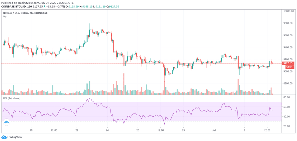 Relative Strength Index RSI - Technical Analysis Crypto Trading