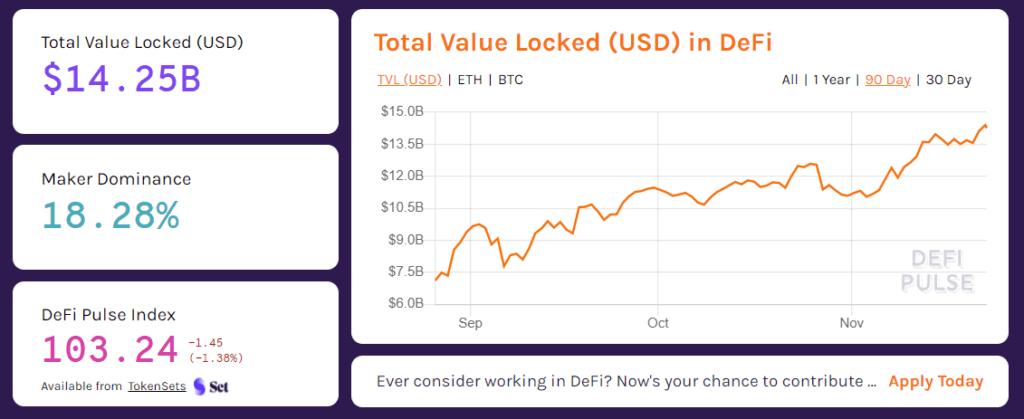 Total USD Value Locked in DeFi Yield Farming
