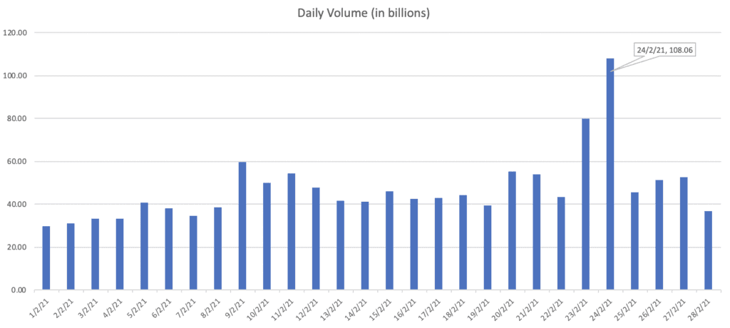 Binance Futures Contracts - Daily Volume in Billion USD