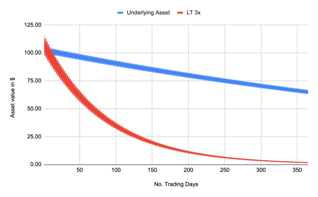 Binance Futures Contracts - Profit and Loss of Underlying Asset and leveraged Tokens - Number of Trading Days